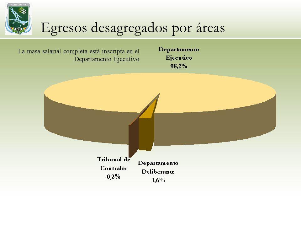 Egresos desagregados por áreas La masa salarial completa está inscripta en el Departamento Ejecutivo
