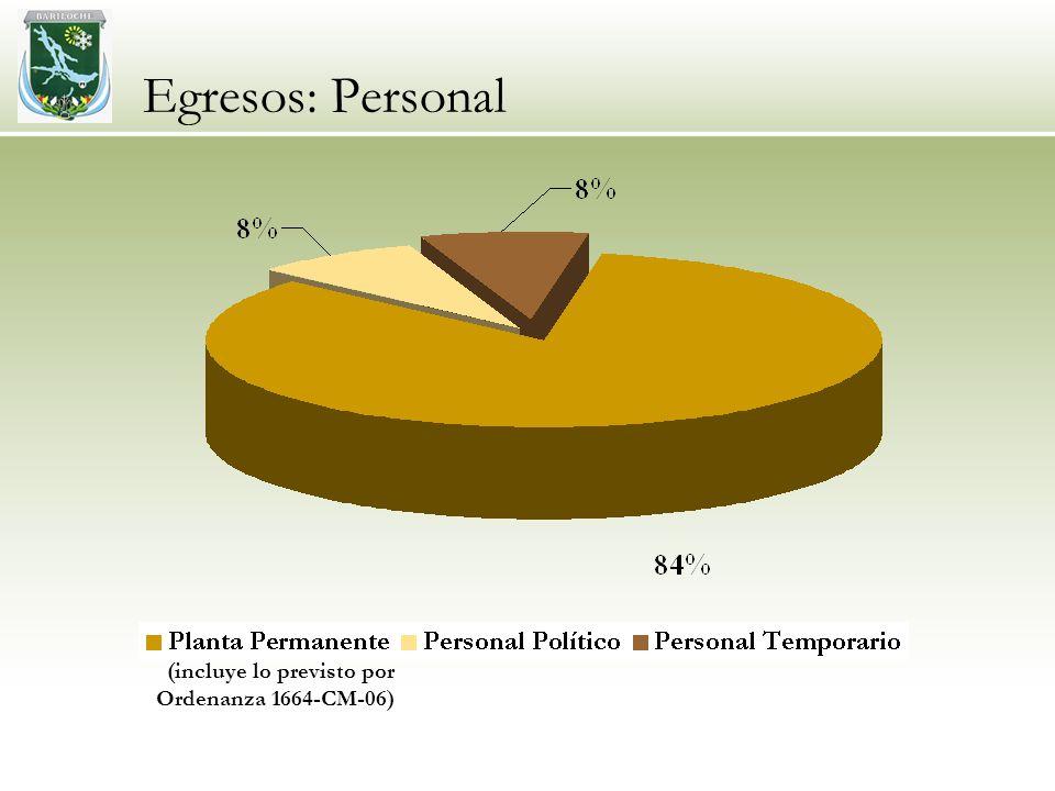 Egresos: Personal (incluye lo previsto por Ordenanza 1664-CM-06)
