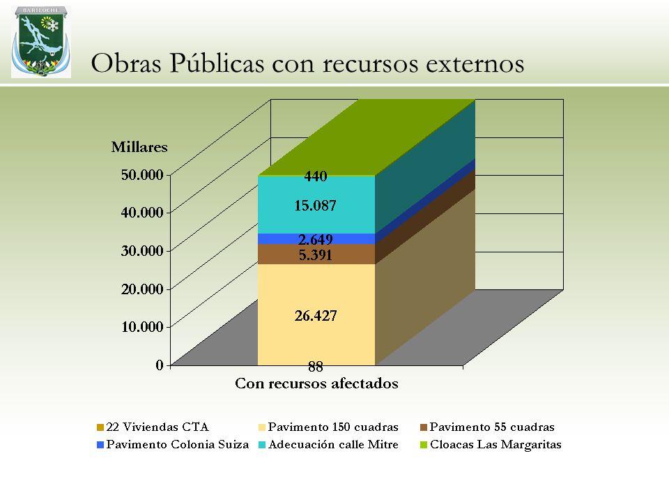 Obras Públicas con recursos externos