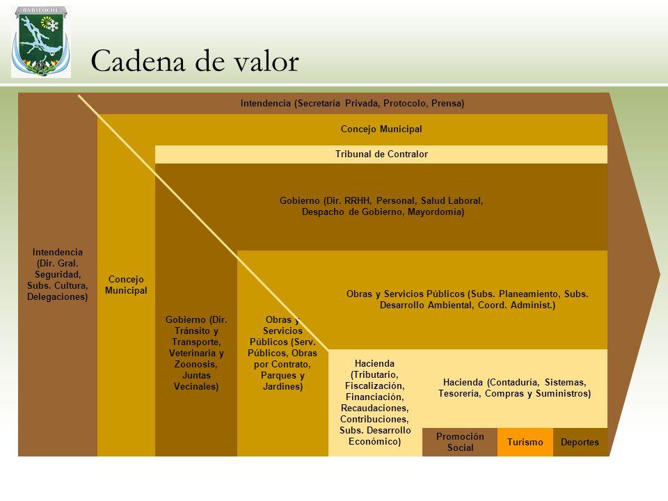 Cadena de valor Intendencia (Dir. Gral. Seguridad, Subs. Cultura, Delegaciones) Intendencia (Secretaría Privada, Protocolo, Prensa) Concejo Municipal