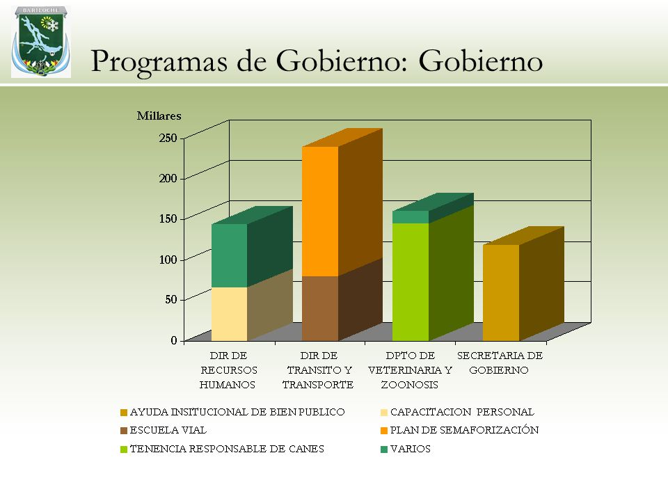 Programas de Gobierno: Gobierno