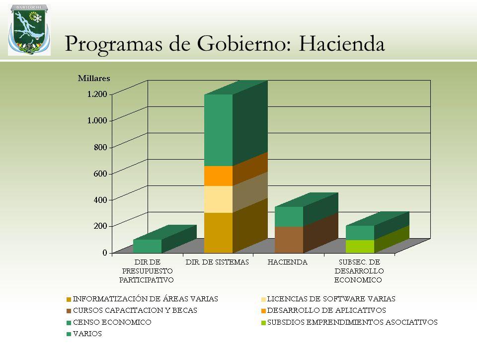 Programas de Gobierno: Hacienda