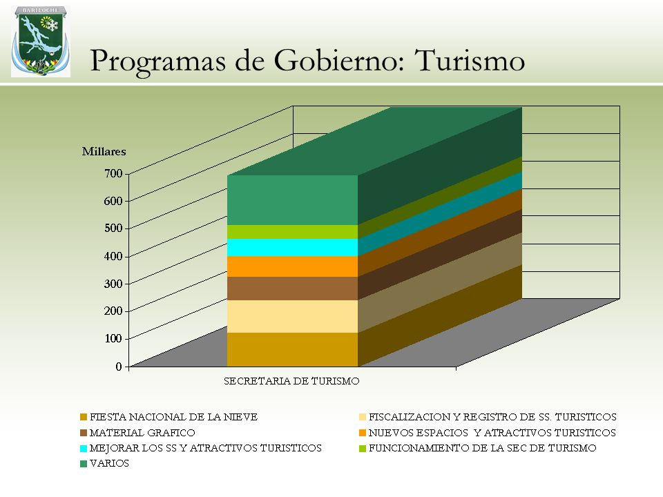Programas de Gobierno: Turismo