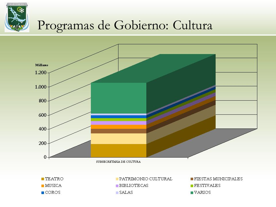 Programas de Gobierno: Cultura