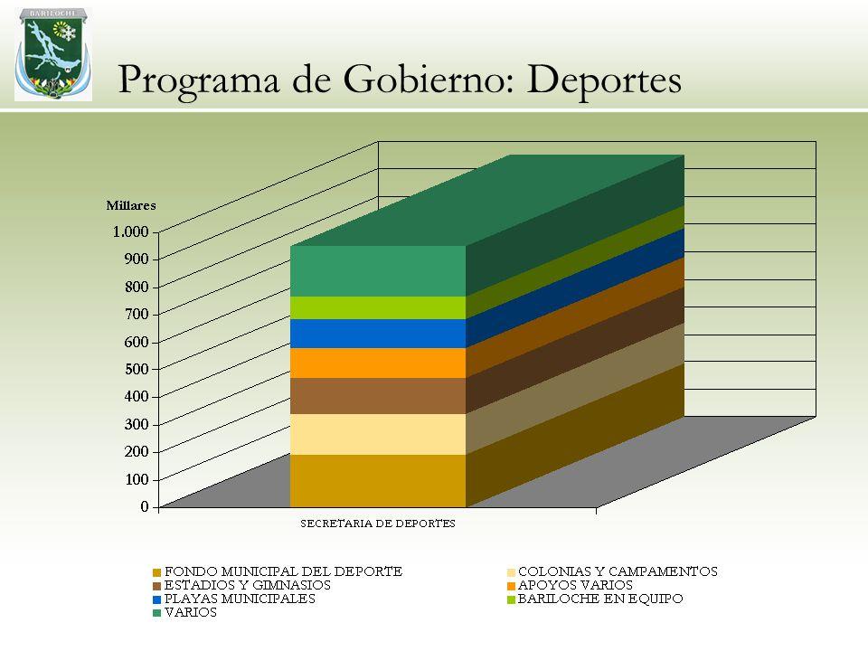 Programa de Gobierno: Deportes