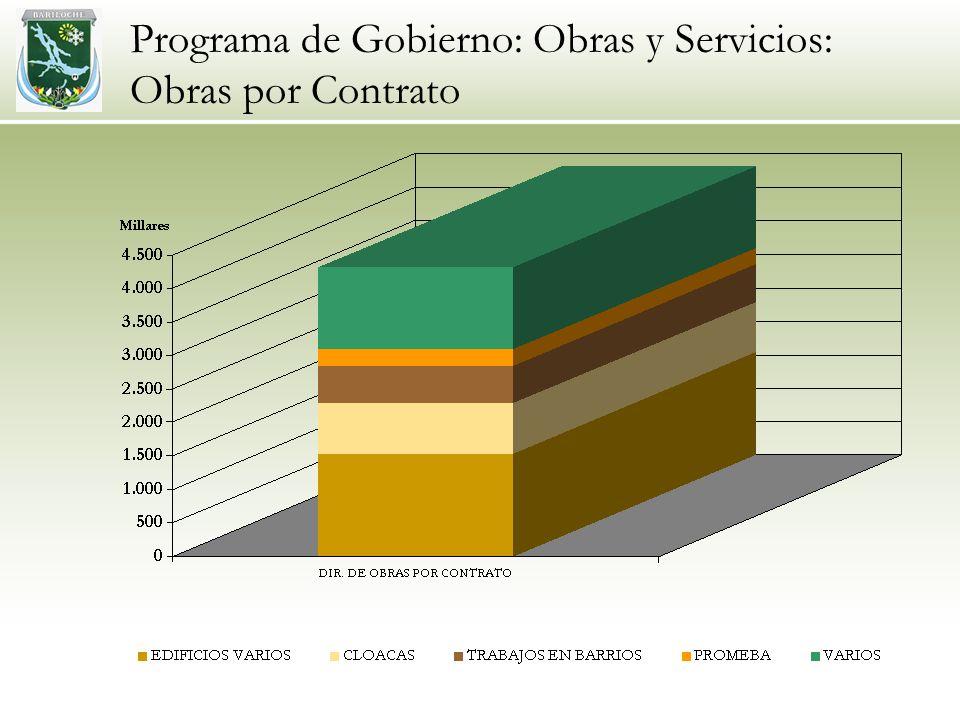 Programa de Gobierno: Obras y Servicios: Obras por Contrato