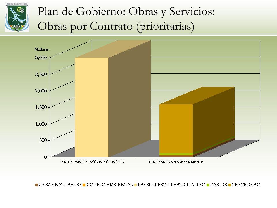 Plan de Gobierno: Obras y Servicios: Obras por Contrato (prioritarias)