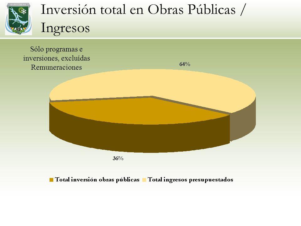Inversión total en Obras Públicas / Ingresos Sólo programas e inversiones, excluídas Remuneraciones