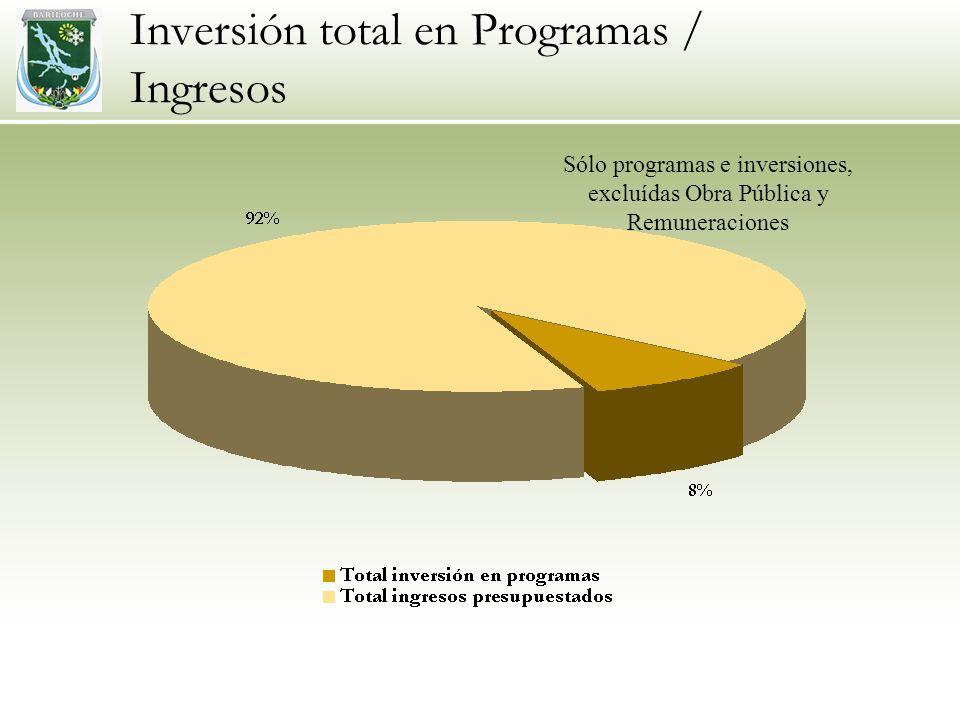 Inversión total en Programas / Ingresos Sólo programas e inversiones, excluídas Obra Pública y Remuneraciones
