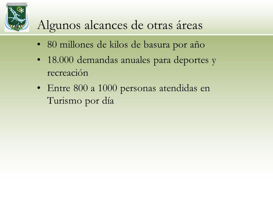 Algunos alcances de otras áreas 80 millones de kilos de basura por año 18.000 demandas anuales para deportes y recreación Entre 800 a 1000 personas atendidas en Turismo por día