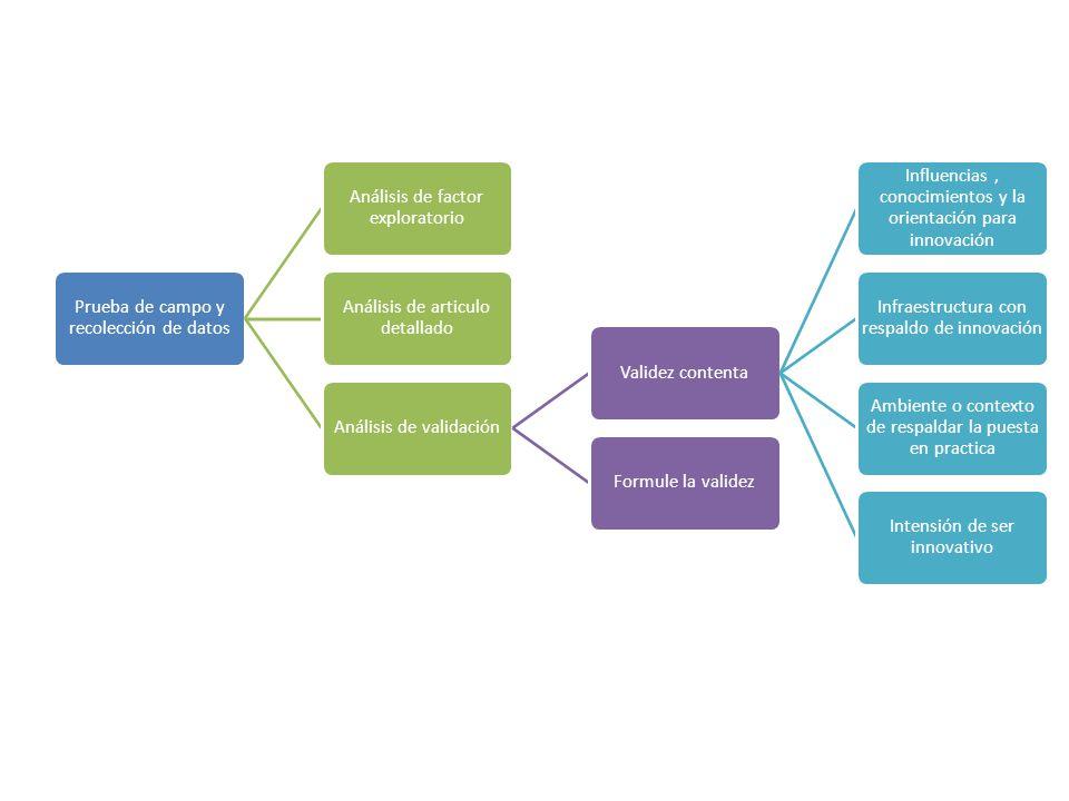 Prueba de campo y recolección de datos Análisis de factor exploratorio Análisis de articulo detallado Análisis de validaciónValidez contenta Influenci