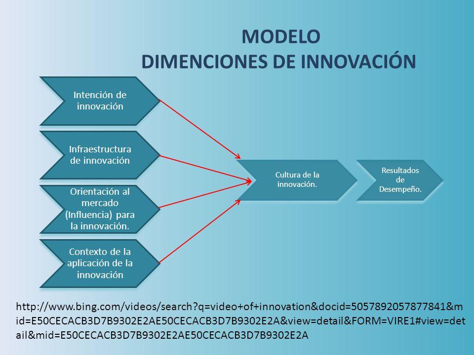 Intención de innovación Infraestructura de innovación Cultura de la innovación. Orientación al mercado (Influencia) para la innovación. Contexto de la