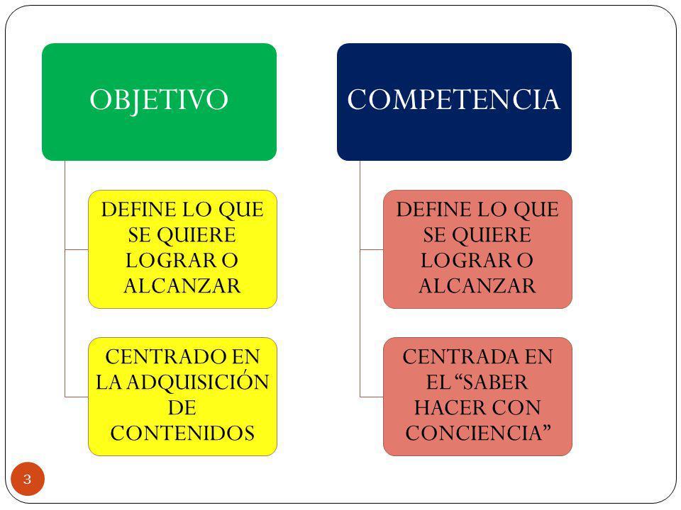 OBJETIVO REFERIDO AL ÁMBITO ACADÉMICO CONTEXTUALIZADO, PERO DESARTICULADO COMPETENCIA RELACIONADO CON LOS ÁMBITOS PERSONAL, SOCIAL Y LABORAL.