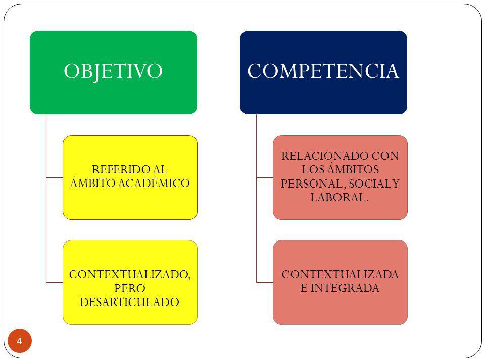 OBJETIVO REFERIDO AL ÁMBITO ACADÉMICO CONTEXTUALIZADO, PERO DESARTICULADO COMPETENCIA RELACIONADO CON LOS ÁMBITOS PERSONAL, SOCIAL Y LABORAL. CONTEXTU
