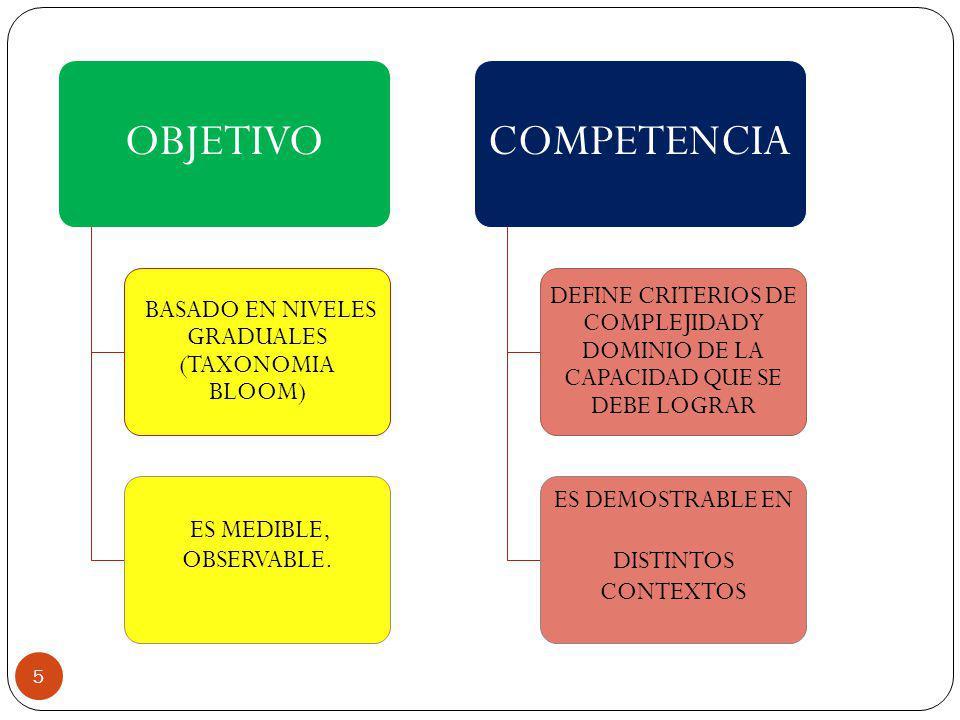OBJETIVO BASADO EN NIVELES GRADUALES (TAXONOMIA BLOOM) ES MEDIBLE, OBSERVABLE. COMPETENCIA DEFINE CRITERIOS DE COMPLEJIDAD Y DOMINIO DE LA CAPACIDAD Q