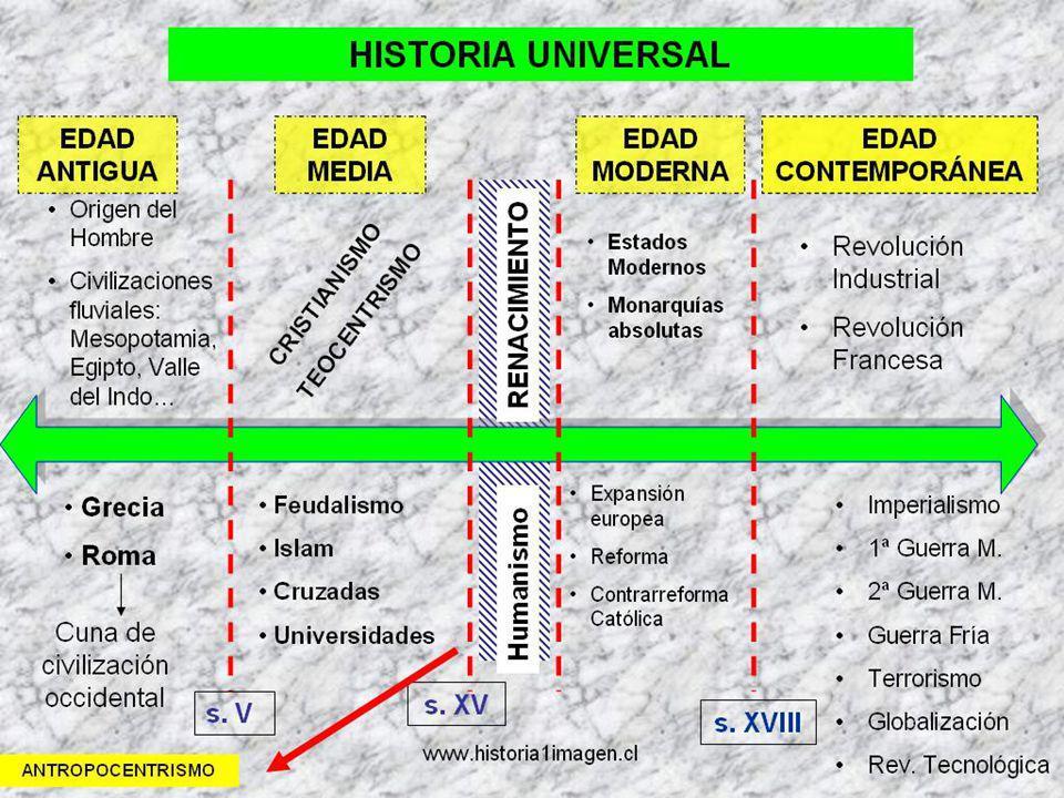 Edad Antigua 3250 aC.A 476 dC..
