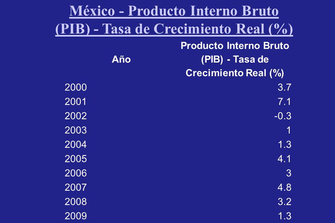 México - Producto Interno Bruto (PIB) - Tasa de Crecimiento Real (%) Año Producto Interno Bruto (PIB) - Tasa de Crecimiento Real (%) 20003.7 20017.1 2002-0.3 20031 20041.3 20054.1 20063 20074.8 20083.2 20091.3