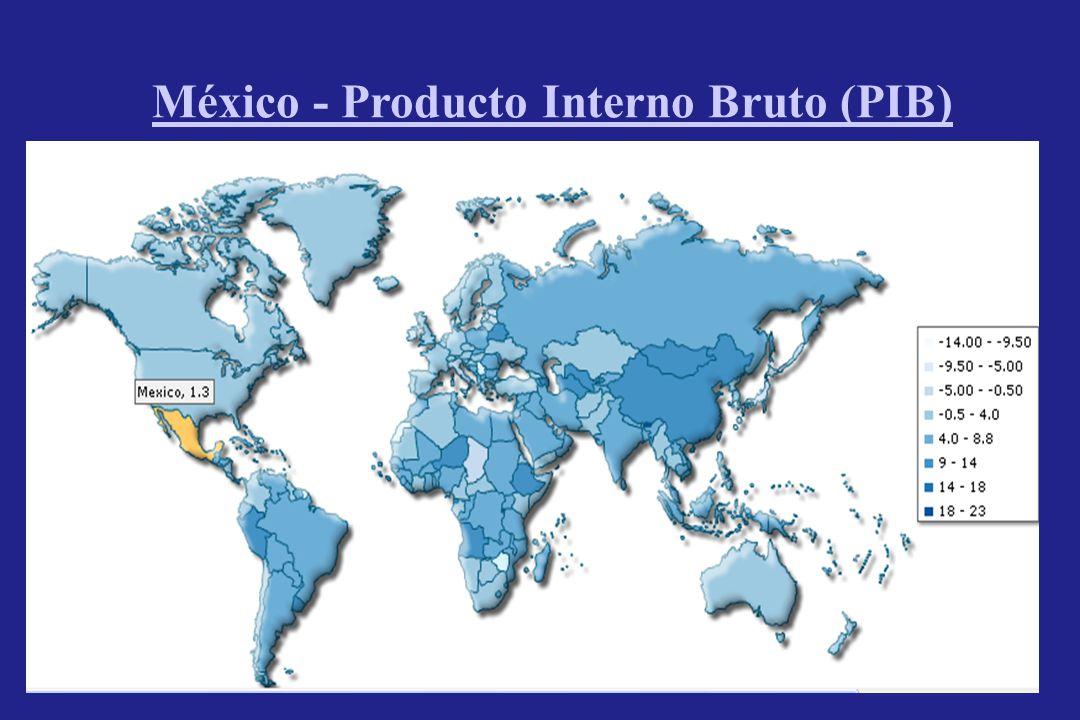 México - Producto Interno Bruto (PIB)