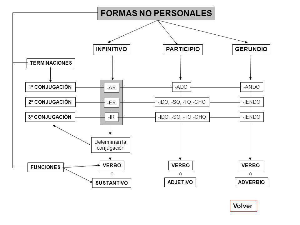 FORMAS NO PERSONALES INFINITIVOPARTICIPIOGERUNDIO TERMINACIONES 2ª CONJUGACIÓN 3ª CONJUGACIÓN 1ª CONJUGACIÓN-ADO-ANDO -ER -IR -IDO, -SO, -TO -CHO-IENDO -IDO, -SO, -TO -CHO Volver -AR Determinan la conjugación FUNCIONES SUSTANTIVO ADJETIVOADVERBIO VERBO OOO