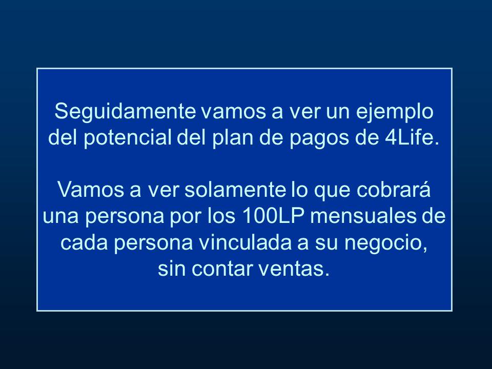 Seguidamente vamos a ver un ejemplo del potencial del plan de pagos de 4Life.