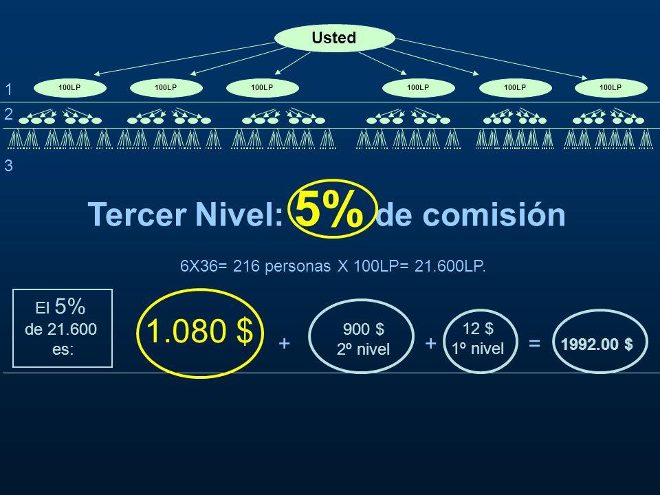 Usted 100LP + + = Tercer Nivel: 5% de comisión 6X36= 216 personas X 100LP= 21.600LP.