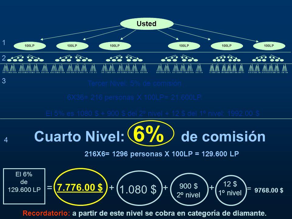 Cuarto Nivel: 6% de comisión Recordatorio: a partir de este nivel se cobra en categoría de diamante.