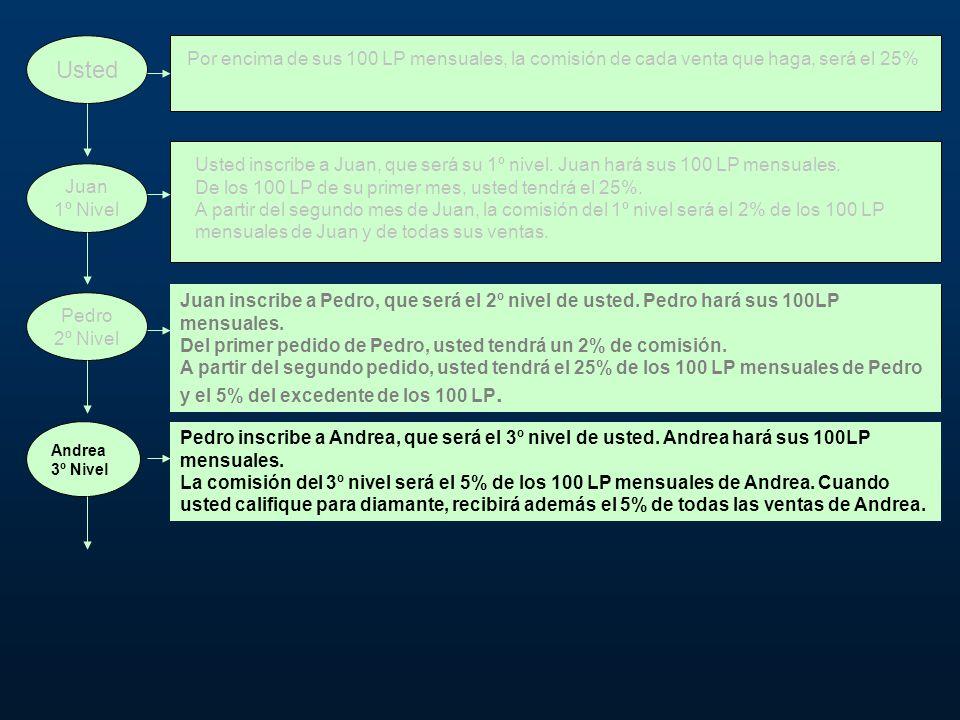 Usted Juan 1º Nivel Pedro 2º Nivel Andrea 3º Nivel Pedro inscribe a Andrea, que será el 3º nivel de usted.