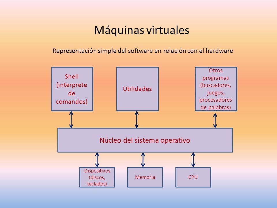 Máquinas virtuales Representación simple del software en relación con el hardware Shell (interprete de comandos) Utilidades Otros programas (buscadores, juegos, procesadores de palabras) Núcleo del sistema operativo CPUMemoria Dispositivos (discos, teclados)