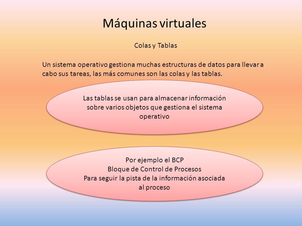 Máquinas virtuales Colas y Tablas Un sistema operativo gestiona muchas estructuras de datos para llevar a cabo sus tareas, las más comunes son las col