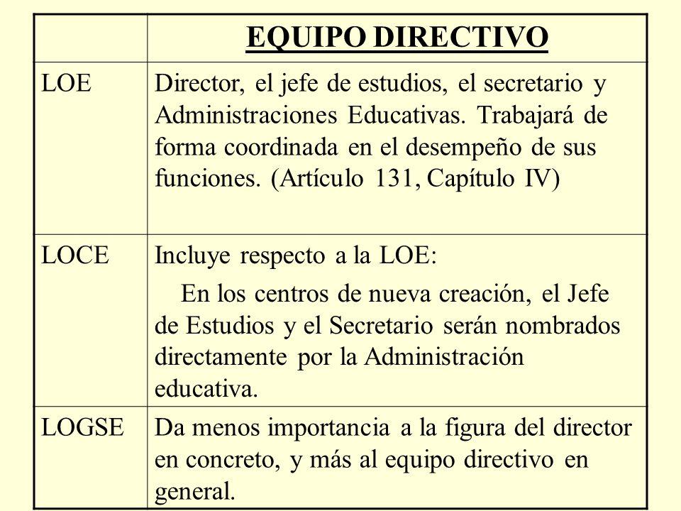 EQUIPO DIRECTIVO LOEDirector, el jefe de estudios, el secretario y Administraciones Educativas.
