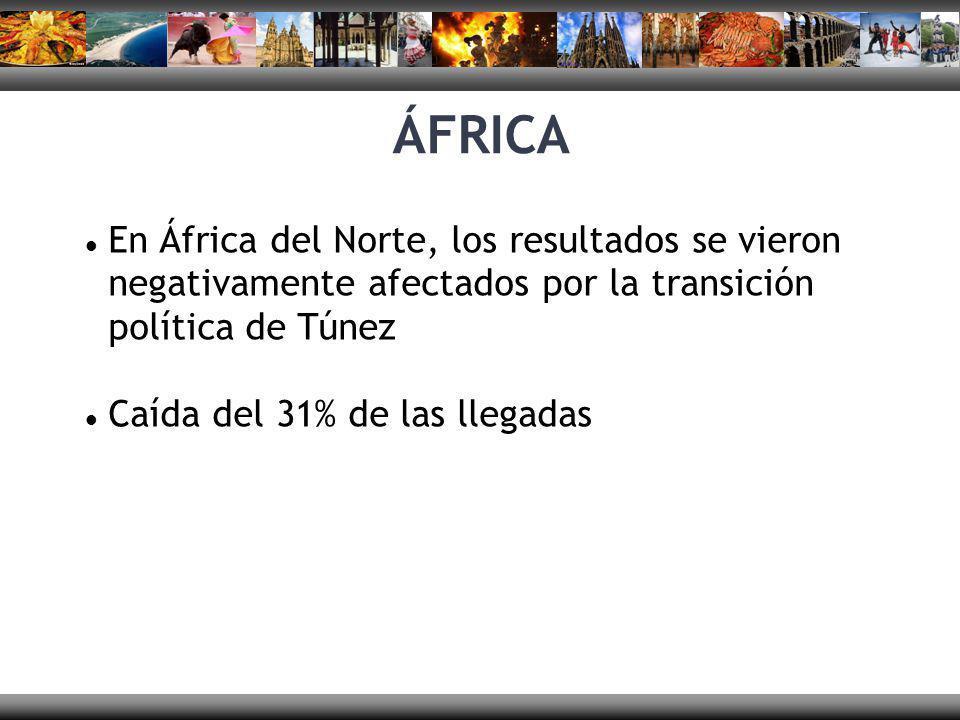 En África del Norte, los resultados se vieron negativamente afectados por la transición política de Túnez Caída del 31% de las llegadas ÁFRICA