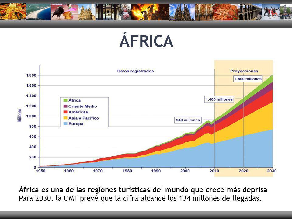 África es una de las regiones turísticas del mundo que crece más deprisa Para 2030, la OMT prevé que la cifra alcance los 134 millones de llegadas. ÁF