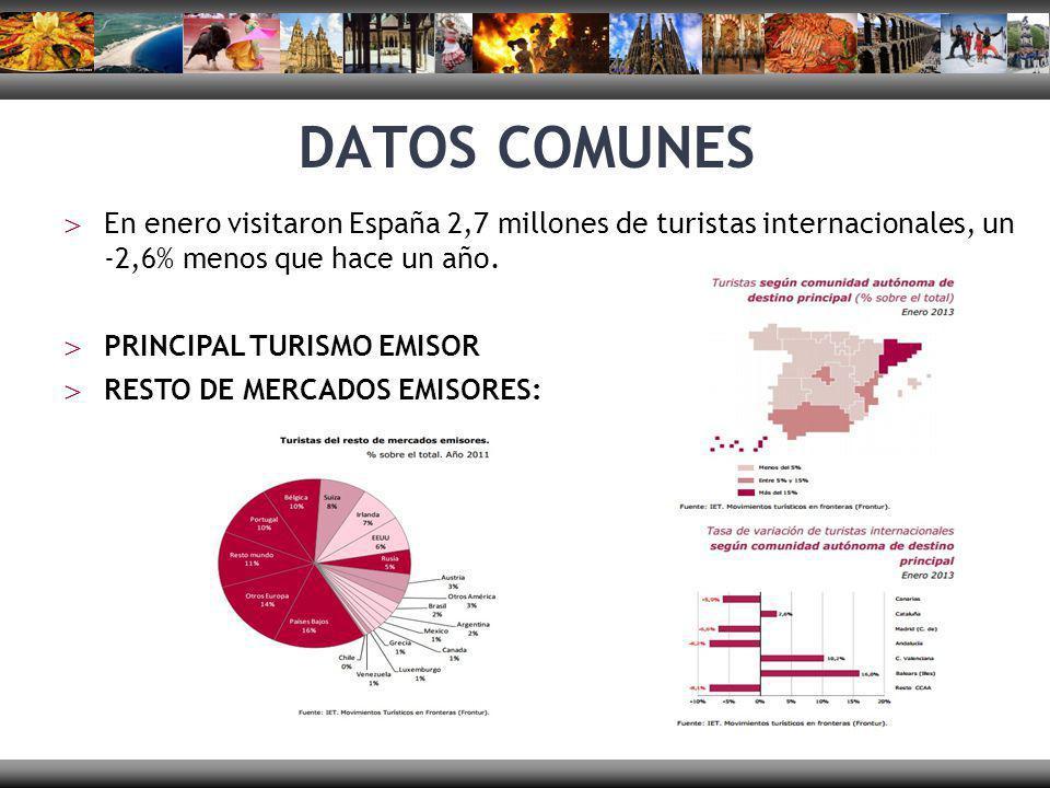 DATOS COMUNES En enero visitaron España 2,7 millones de turistas internacionales, un -2,6% menos que hace un año. PRINCIPAL TURISMO EMISOR RESTO DE ME