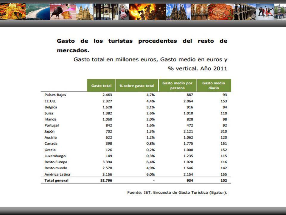 ORIENTE MEDIO Los datos de la OMT indican que dos millones adicionales de árabes viajarán al extranjero en los próximos veinte años, llevando el total a 37 millones anuales con un gasto estimado de 20 mil millones de dólares y representando el 2,2% de las llegadas internacionales a nivel mundial.