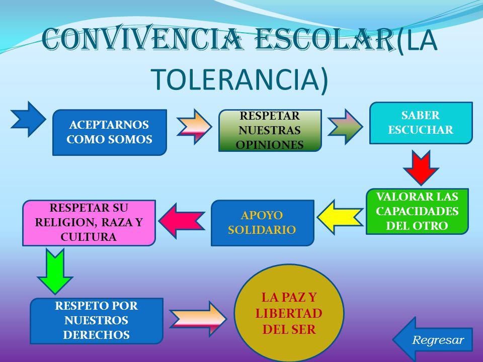 CONVIVENCIA escolar (LA TOLERANCIA) ACEPTARNOS COMO SOMOS RESPETAR NUESTRAS OPINIONES SABER ESCUCHAR VALORAR LAS CAPACIDADES DEL OTRO APOYO SOLIDARIO RESPETAR SU RELIGION, RAZA Y CULTURA RESPETO POR NUESTROS DERECHOS LA PAZ Y LIBERTAD DEL SER Regresar