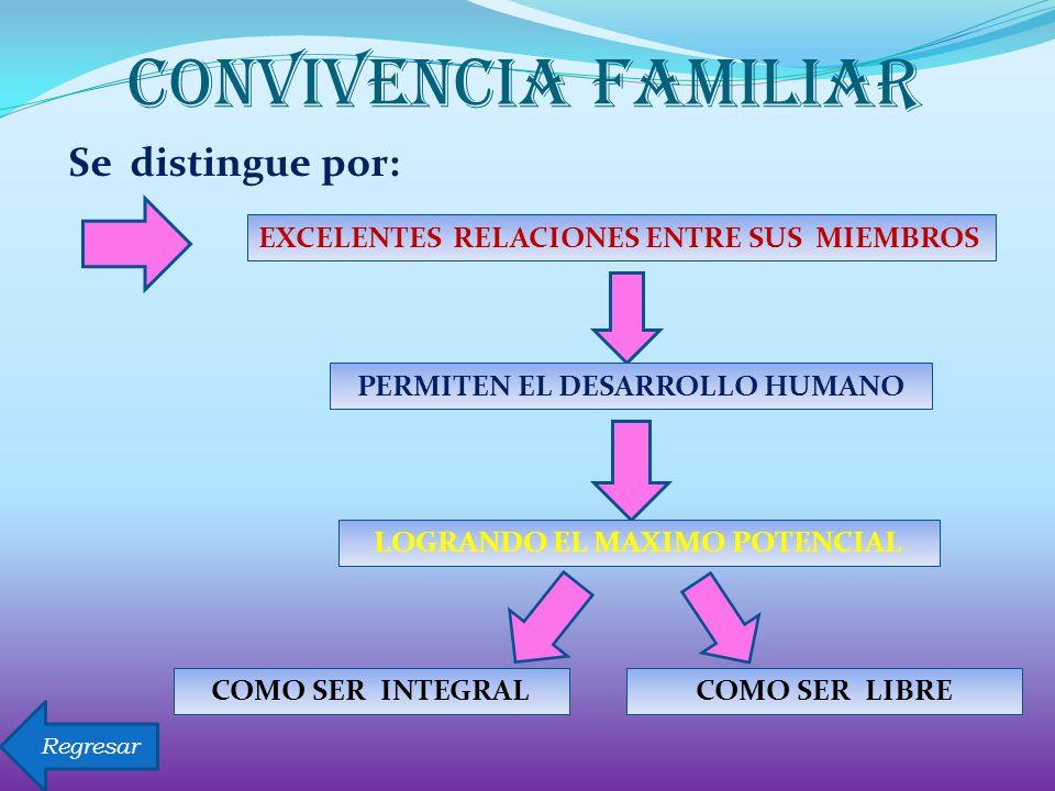 Se distingue por: CONVIVENCIA FAMILIAR EXCELENTES RELACIONES ENTRE SUS MIEMBROS PERMITEN EL DESARROLLO HUMANO LOGRANDO EL MAXIMO POTENCIAL COMO SER INTEGRALCOMO SER LIBRE Regresar