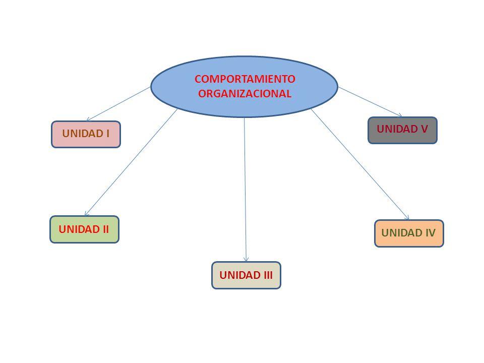 UNIDAD I Aspectos Históricos Disciplinas Relacionadas Principales Enfoques Objetivos Integración Grupal Comportamiento Humano en las Organizaciones Conceptos Fundamentales