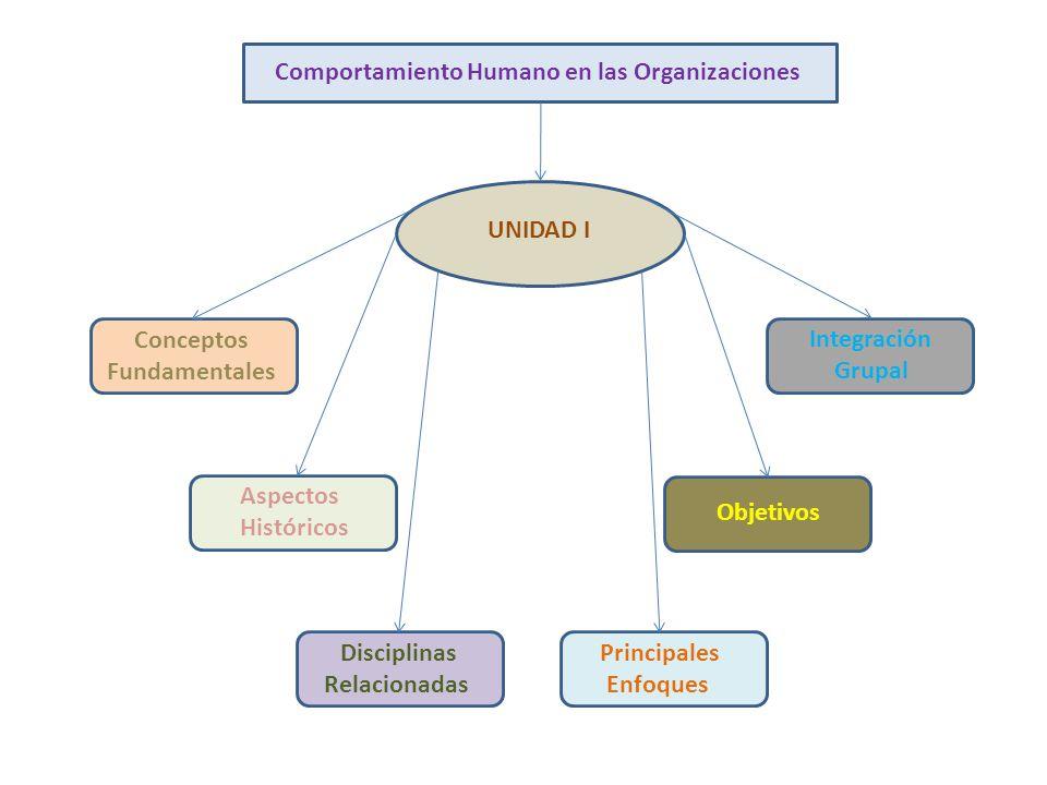 UNIDAD I Aspectos Históricos Disciplinas Relacionadas Principales Enfoques Objetivos Integración Grupal Comportamiento Humano en las Organizaciones Co