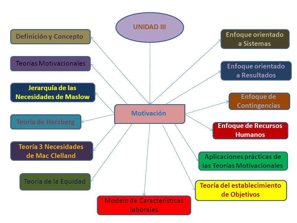 Motivación UNIDAD III Aplicaciones prácticas de las Teorías Motivacionales Enfoque orientado a Resultados Definición y Concepto Teorías Motivacionales