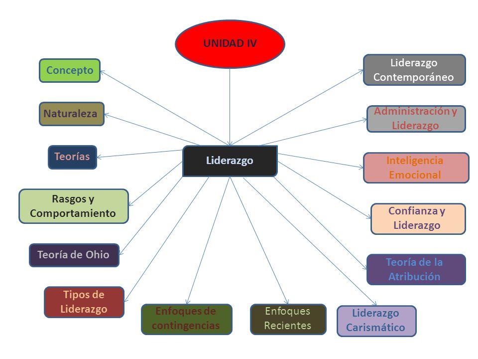 UNIDAD V Concepto de Conflicto Tipos Método para el Manejo del Estrés Conflicto y Estrés Laboral El Proceso Negociación y Solución Concepto de Estrés Síntomas de Estrés Causas del Estrés Estrés y Desempleo