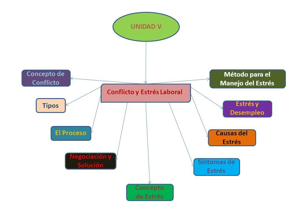 UNIDAD V Concepto de Conflicto Tipos Método para el Manejo del Estrés Conflicto y Estrés Laboral El Proceso Negociación y Solución Concepto de Estrés