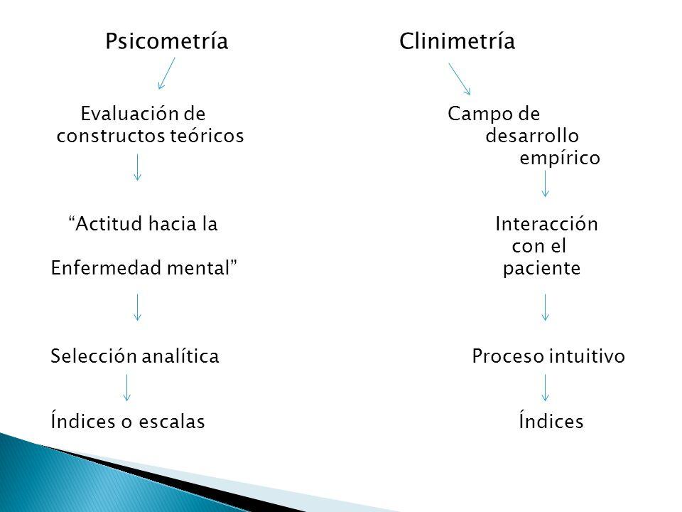 Psicometría Clinimetría Evaluación de Campo de constructos teóricos desarrollo empírico Actitud hacia la Interacción con el Enfermedad mental paciente Selección analítica Proceso intuitivo Índices o escalas Índices