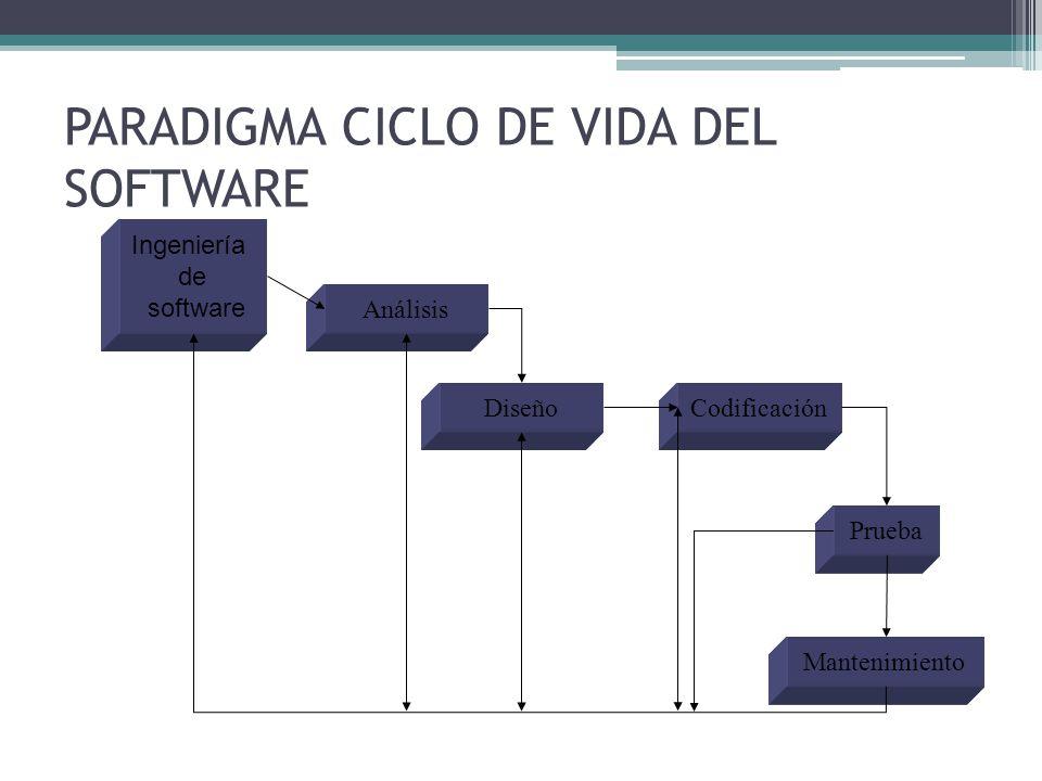 Ciclo de vida clásico Ingeniería y análisis del sistema Análisis y requerimientos del sistema DiseñoCodificaciónPruebaMantenimiento