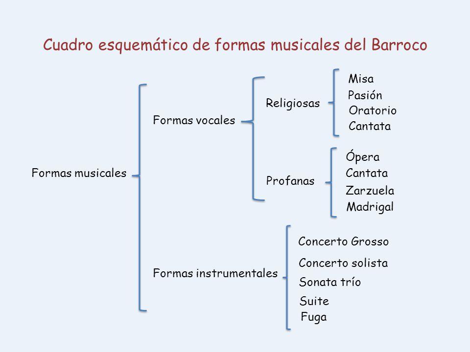Cuadro esquemático de formas musicales del Barroco Formas musicales Formas vocales Religiosas Profanas Misa Pasión Oratorio Cantata Ópera Cantata Zarz
