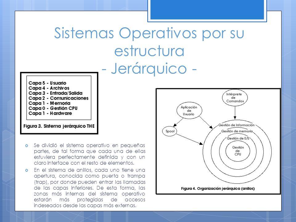 Sistemas Operativos por su estructura - Jerárquico - Se dividió el sistema operativo en pequeñas partes, de tal forma que cada una de ellas estuviera
