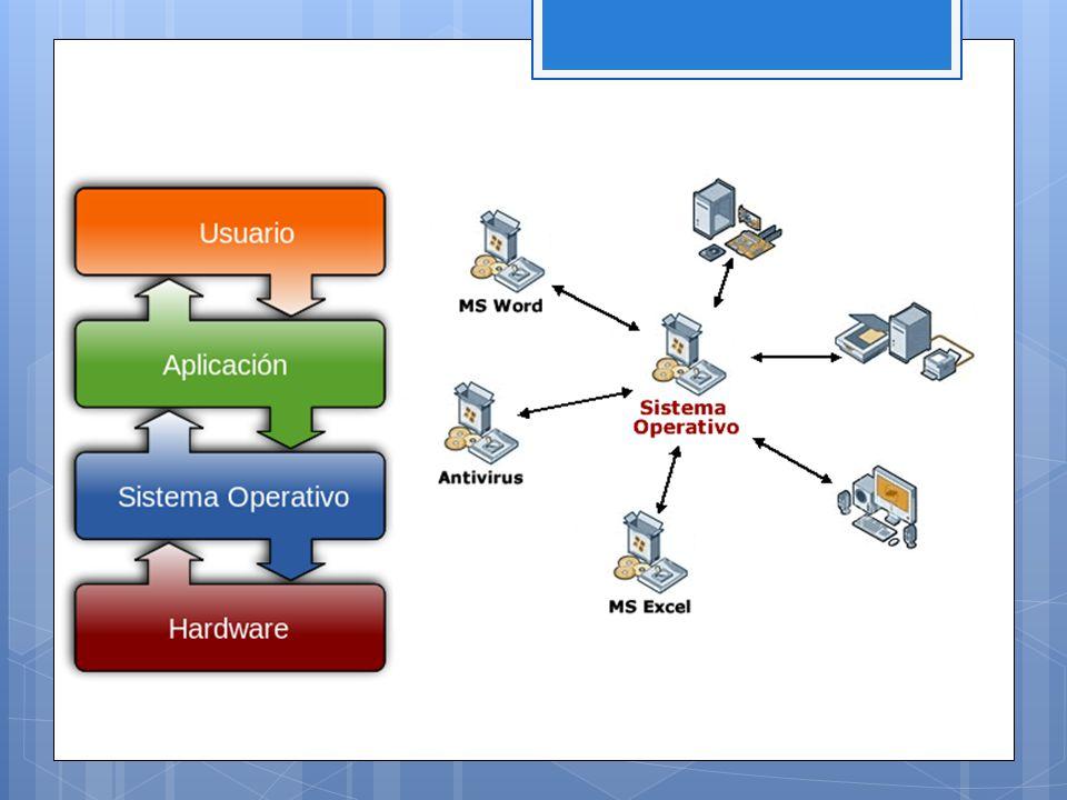 Sistemas Operativos por los servicios que ofrece - Por el número de procesadores - Uniproceso Aquél que es capaz de manejar solamente un procesador de la computadora, de manera que si la computadora tuviese más de uno le sería inútil.