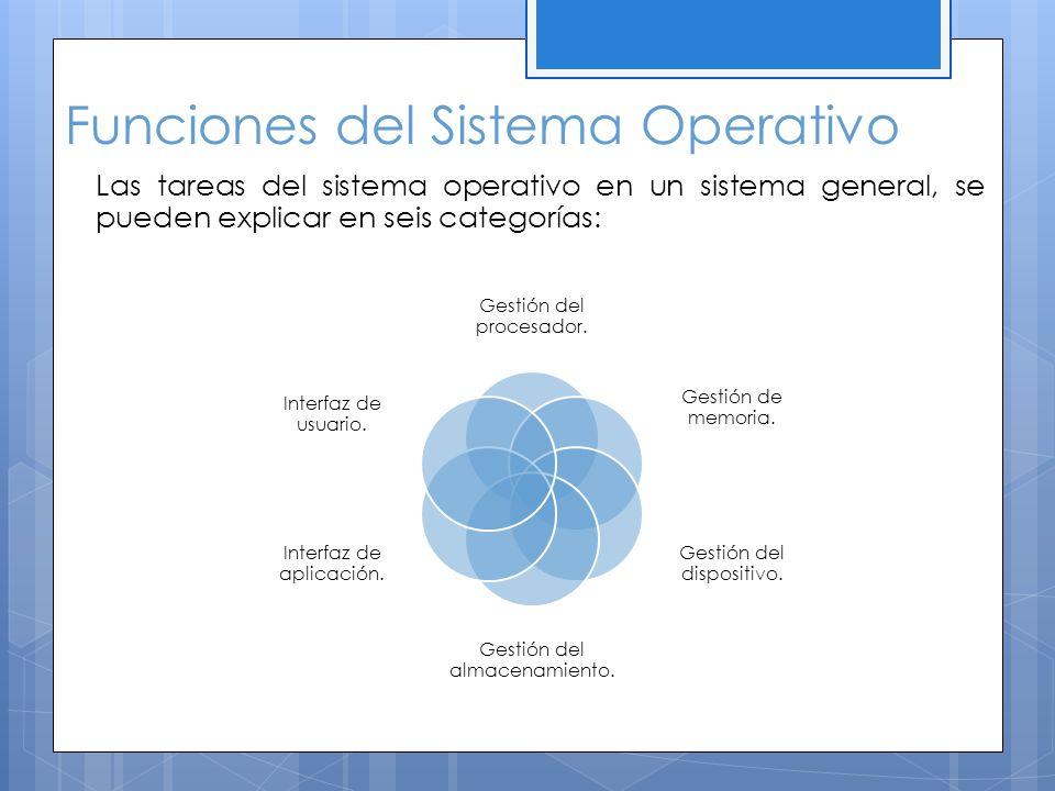 Funciones del Sistema Operativo Gestión del procesador. Gestión de memoria. Gestión del dispositivo. Gestión del almacenamiento. Interfaz de aplicació