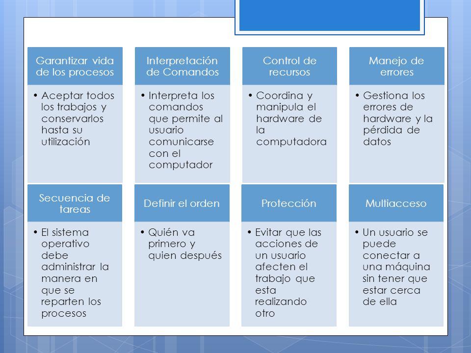 Tipos de Sistemas Operativos Clasificación sistemas operativos por su estructura Estructura monolítica Estructura jerárquica Máquina Virtual sistemas operativos por los servicios que ofrecen Por el número de usuarios Monousuario Multiusuario Por el número de tareas Monotarea Multitarea Por el número de procesadores Uniproceso Multiproceso sistemas operativos por la forma en que ofrecen sus servicios Sistemas Operativos de Red Sistemas Operativos Distribuidos http://dis.um.es/~jfernand/docencia/si/tiposso.pdf