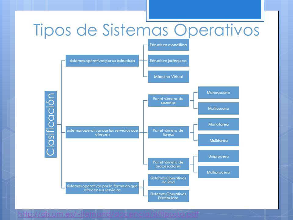 Sistemas Operativos por su estructura - Monolítico - sistemas operativos constituídos fundamentalmente por un solo programa compuesto de un conjunto de rutinas entrelazadas de tal forma que cada una puede llamar a cualquier otra