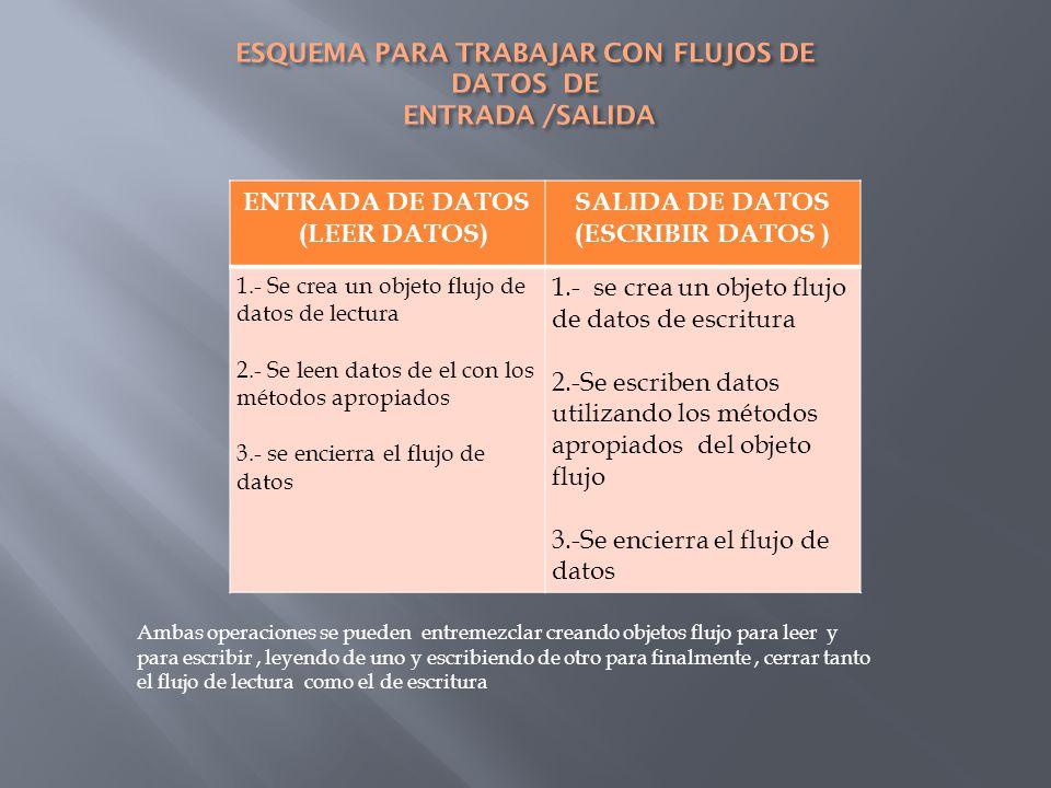 ENTRADA DE DATOS (LEER DATOS) SALIDA DE DATOS (ESCRIBIR DATOS ) 1.- Se crea un objeto flujo de datos de lectura 2.- Se leen datos de el con los métodos apropiados 3.- se encierra el flujo de datos 1.- se crea un objeto flujo de datos de escritura 2.-Se escriben datos utilizando los métodos apropiados del objeto flujo 3.-Se encierra el flujo de datos Ambas operaciones se pueden entremezclar creando objetos flujo para leer y para escribir, leyendo de uno y escribiendo de otro para finalmente, cerrar tanto el flujo de lectura como el de escritura